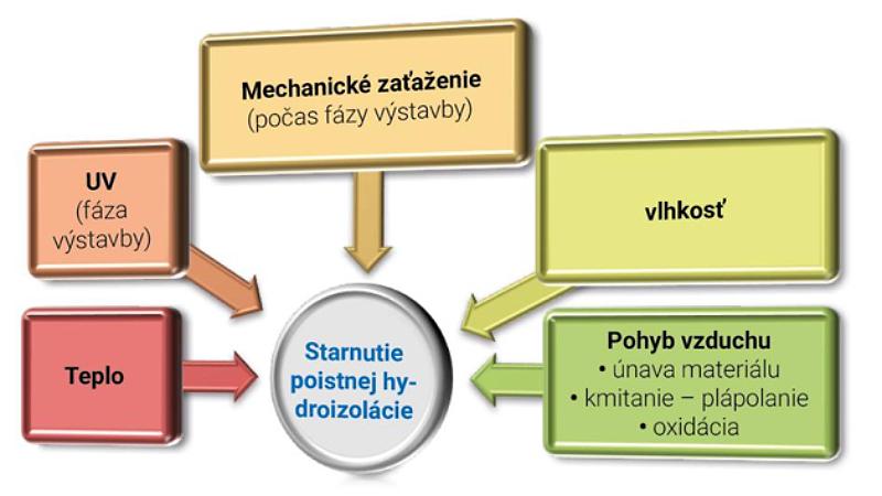 Škodlivé faktory ktoré pôsobia na poistnú hydroizoláciu